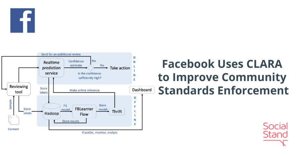 Facebook Uses CLARA to Improve Community Standards Enforcement