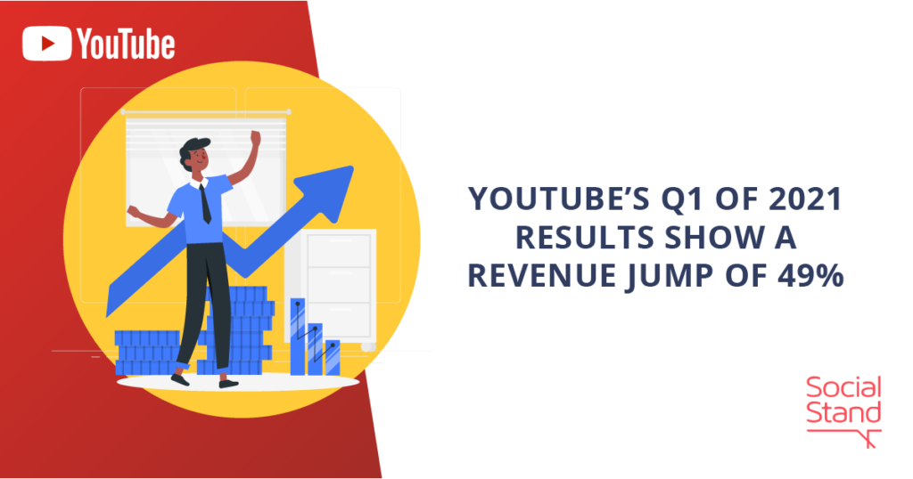 YouTube's Q1 of 2021 Results Show a Revenue Jump Of 49%